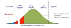 innovation_curve_marco_derksen_450